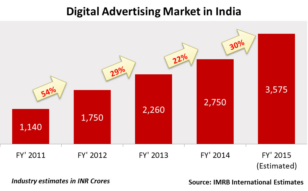 top report e tailing market in india 2014 market In the indian online retail market, major e-tailing firms like flipkart, snap deal and amazon have adopted asset light models and hence moved away inventory the report also discusses key factors driving growth of the industry, major trends and challenges faced by e-tailing companies in india.